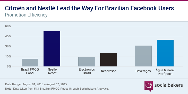 citroen-and-nestle-lead-the-way-for-brazilian-facebook-users-2